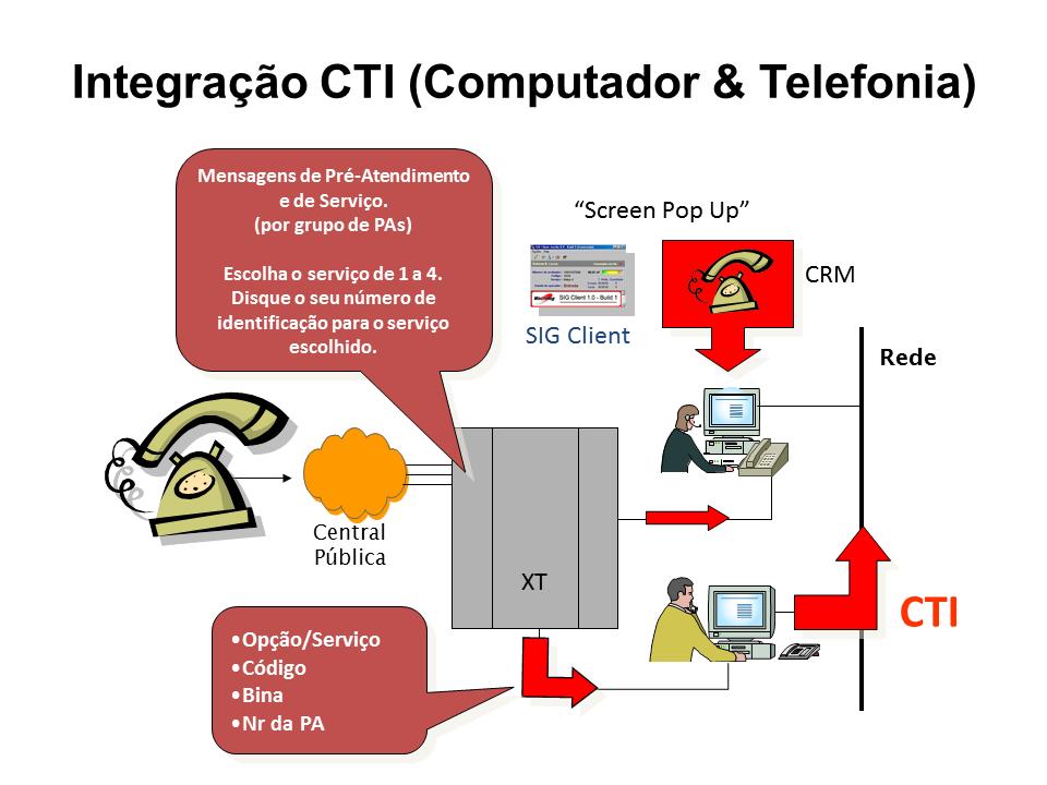 DigiCall - CTI