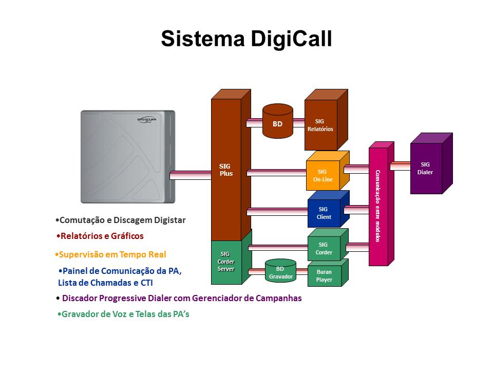 DigiCall - modulos