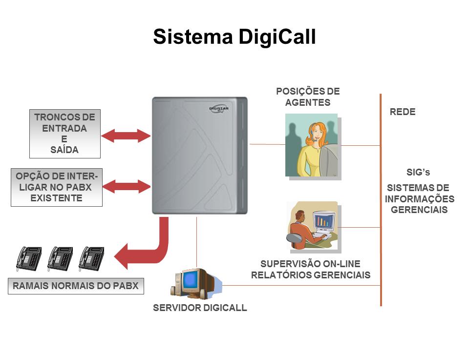 DigiCall - sistema